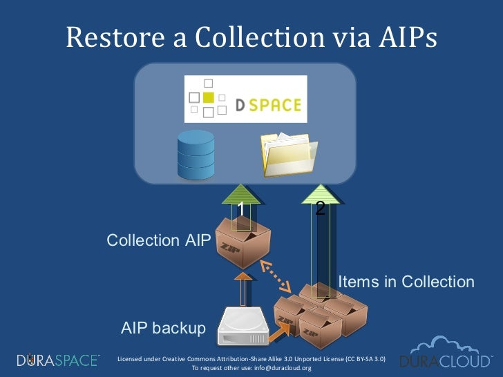 Restore a Collection via AIPs AIP backup Collection AIP Items in Collection 1 2