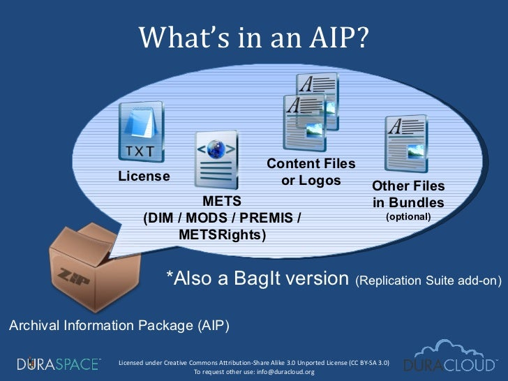 What's in an AIP? METS (DIM / MODS / PREMIS / METSRights) License Content Files or Logos *Also a BagIt version  (Replicati...
