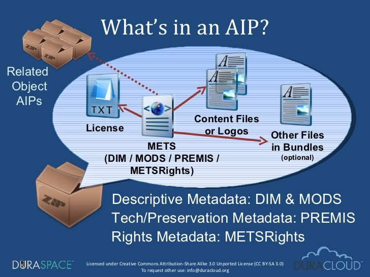 What's in an AIP? Descriptive Metadata: DIM & MODS  Tech/Preservation Metadata: PREMIS Related  Object AIPs METS (DIM / MO...