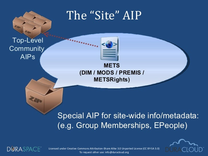 """The """"Site"""" AIP Top-Level Community  AIPs METS (DIM / MODS / PREMIS / METSRights) Special AIP for site-wide info/metadata: ..."""