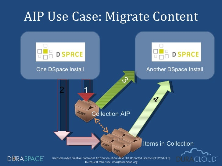 AIP Use Case: Migrate Content 3 4 Items in Collection One DSpace Install Another DSpace Install Collection AIP 1 2