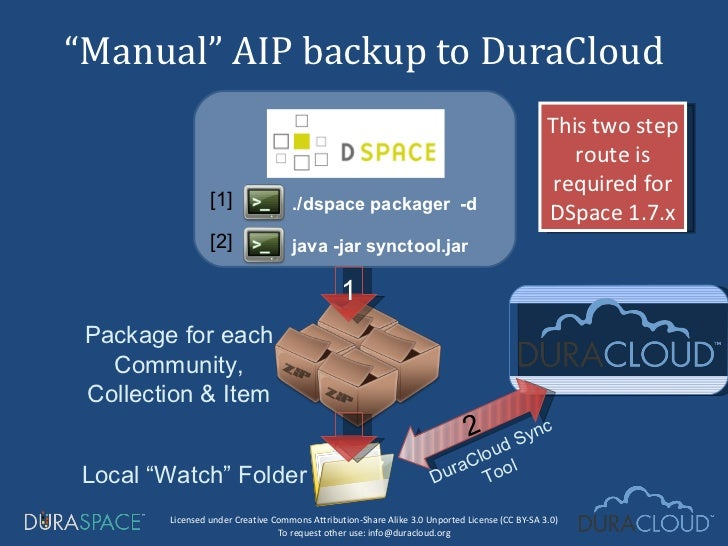 """"""" Manual"""" AIP backup to DuraCloud Package for each Community, Collection & Item Local """"Watch"""" Folder 1 2 DuraCloud Sync To..."""