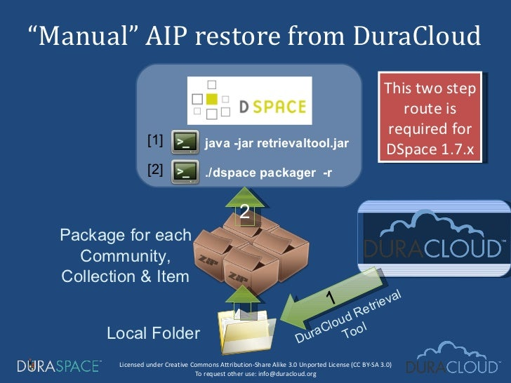 """"""" Manual"""" AIP restore from DuraCloud  Package for each Community, Collection & Item Local Folder 1 2 DuraCloud Retrieval T..."""