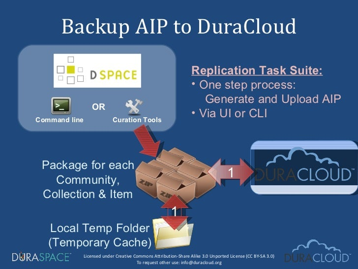 Backup AIP to DuraCloud Package for each Community, Collection & Item Local Temp Folder (Temporary Cache) OR Command line ...