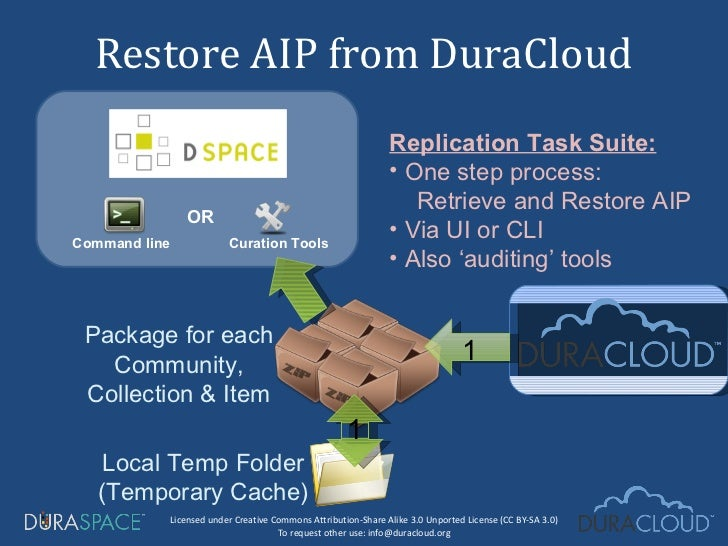 Restore AIP from DuraCloud Package for each Community, Collection & Item Local Temp Folder (Temporary Cache) OR Command li...