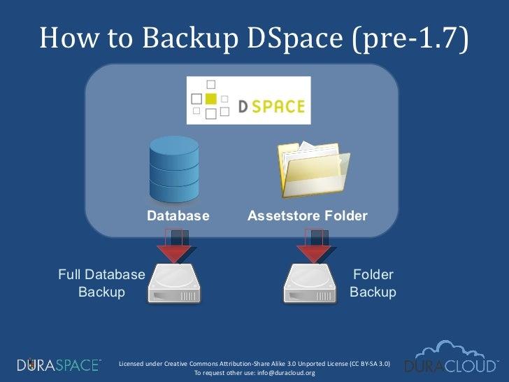 How to Backup DSpace (pre-1.7) Full Database Backup Folder Backup Database Assetstore Folder