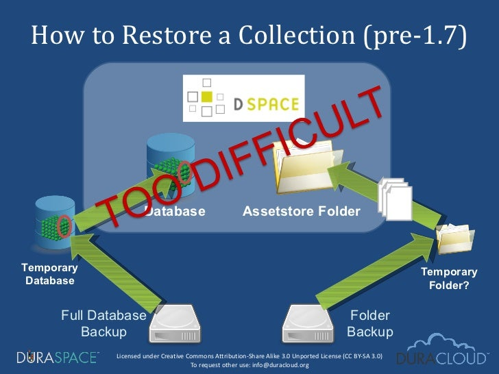 How to Restore a Collection (pre-1.7) Full Database Backup Folder Backup Database Assetstore Folder Temporary Database Tem...