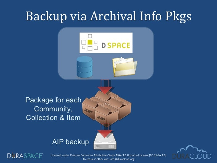 Backup via Archival Info Pkgs Package for each Community, Collection & Item AIP backup