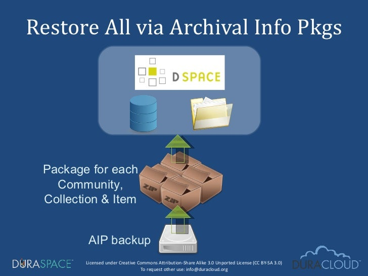 Restore All via Archival Info Pkgs AIP backup Package for each Community, Collection & Item