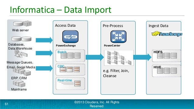 Integrating hadoop - Big Data TechCon 2013
