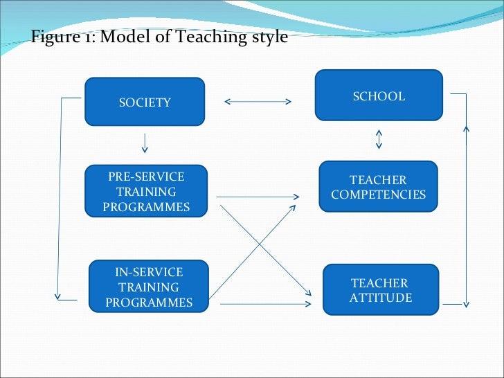 <ul><li>Figure 1: Model of Teaching style  </li></ul>SOCIETY SCHOOL TEACHER COMPETENCIES TEACHER  ATTITUDE PRE-SERVICE TRA...