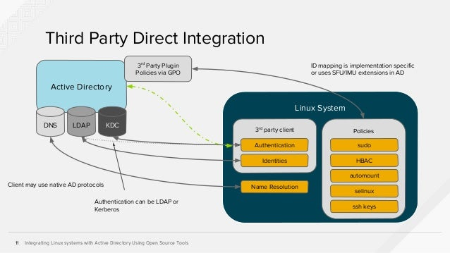 Integrating Linux Systems with Active Directory Using Open