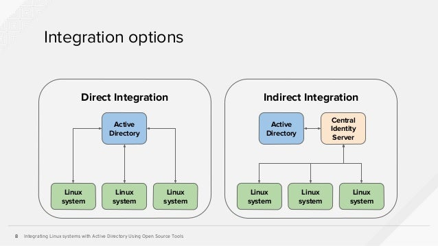 Integrating Linux Systems with Active Directory Using Open Source Tools Slide 8