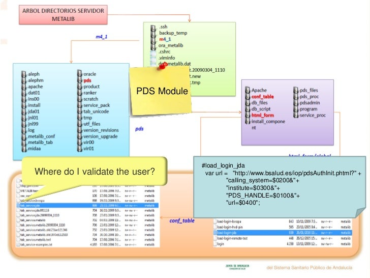 Integrating Metalib and sfx into the Andalusian Public Health System …