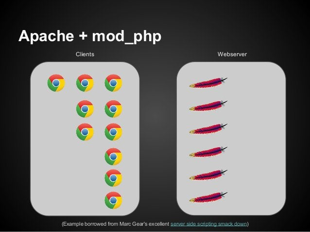 Apache + mod_php         Clients                                                     Webserver    (Example borrowed from M...