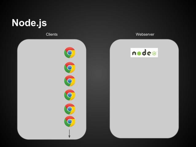Node.js      Clients   Webserver