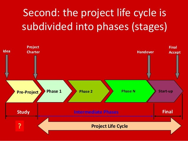 Five phases of the project lifecycle essay
