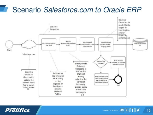 Integrating Salesforce com and Oracle ERP Using IBM WebSphere Cast Ir…