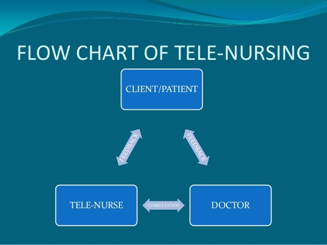 nursing infomatics tele nursing Continuing education the purpose of this article is to help nurses more fully recognize the scope of nursing informatics, the role of nursing informatics specialists and.