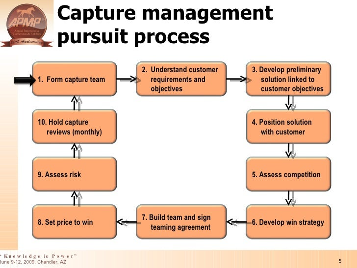 Integrating The Capture And Proposal Management Processes