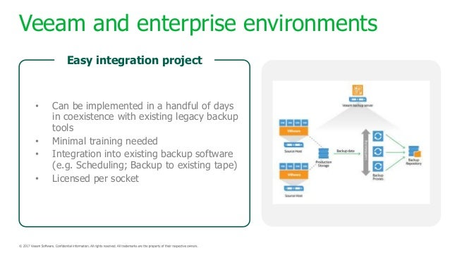 Integrating Veeam Backup with NimbleStorage