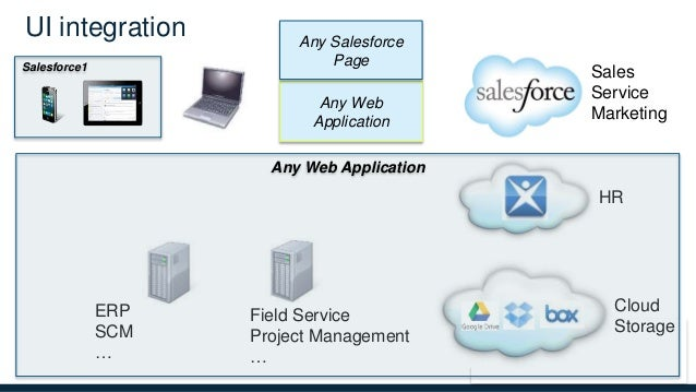 Salesforce Field Service Management : Integrating web apps with canvas salesforce world tour