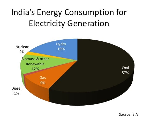 Integrating wind and solar energy in India for a Smart ...