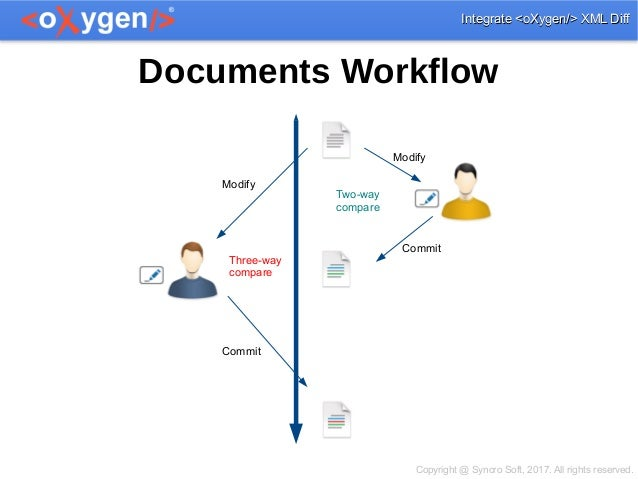 How to integrate oXygen XML diff and merge tools