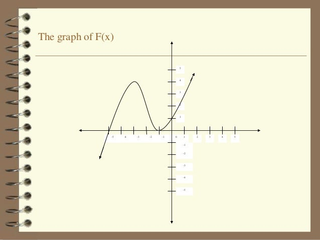 how to find point of inflection gven equation