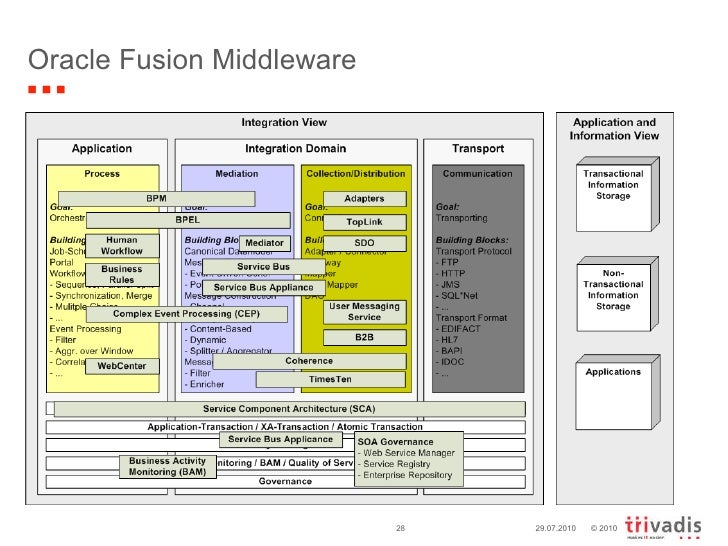 Integration blueprint short en oracle fusion middleware 29072010 malvernweather Image collections