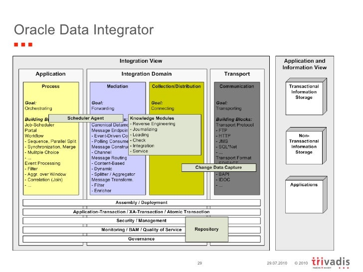Integration blueprint short en oracle data integrator 29072010 malvernweather Image collections