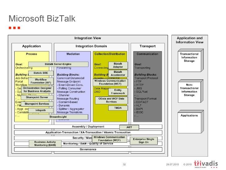 Integration blueprint short en microsoft biztalk 29072010 malvernweather Images
