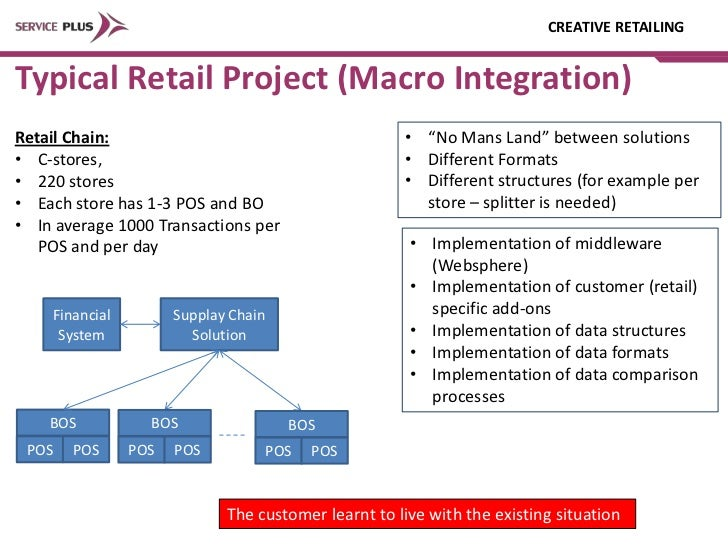 Integration In Retail Presentation For 2 Me Retail It