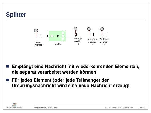 © OPITZ CONSULTING GmbH 2010 Seite 23Integration mit Apache CamelSplitter Empfängt eine Nachricht mit wiederkehrenden Ele...