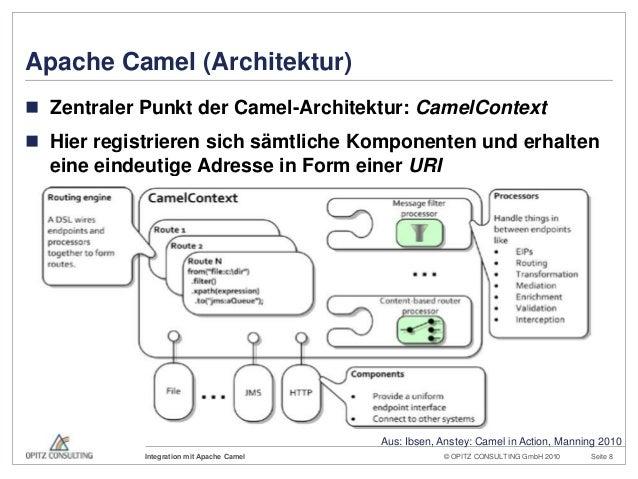 © OPITZ CONSULTING GmbH 2010 Seite 8Integration mit Apache CamelApache Camel (Architektur) Zentraler Punkt der Camel-Arch...