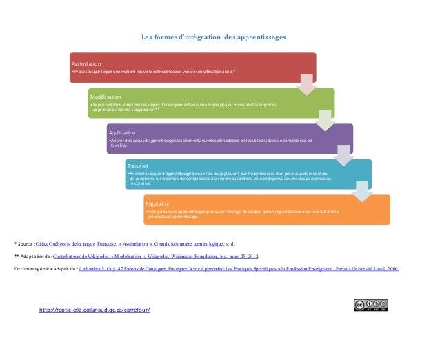 http://reptic-crla.collanaud.qc.ca/carrefour/ Les formes d'intégration des apprentissages * Source :OfficeQuébécois de la ...