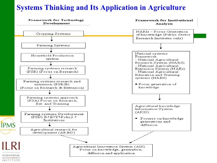 an analysis of systems thinking and its application to sustainability challenges Symbiosis in development (sid) is a framework for integrated sustainable development sid gives you and and your team actionable pathways towards long term sustainable organizations, cities, products, and industry.