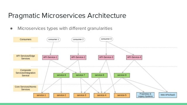 Integration Microservices