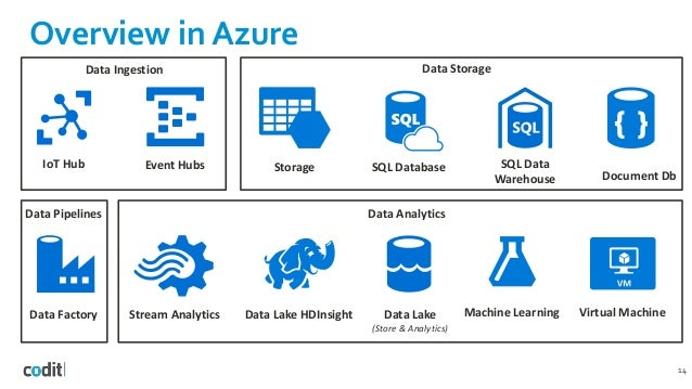 Analyzing StackExchange data with Azure Data Lake