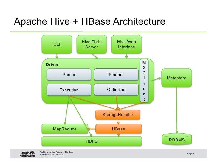 ... 17. Apache Hive + HBase Architecture ...
