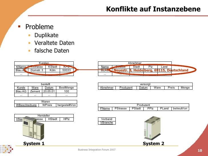 Konflikte auf Instanzebene <ul><li>Probleme </li></ul><ul><ul><li>Duplikate  </li></ul></ul><ul><ul><li>Veraltete Daten </...