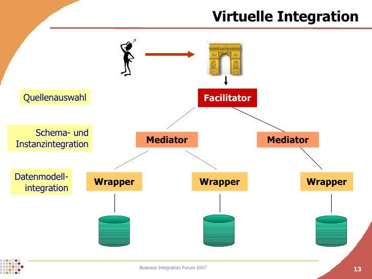 Virtuelle Integration Wrapper Wrapper Wrapper Mediator Facilitator Mediator Quellenauswahl Schema- und Instanzintegration ...