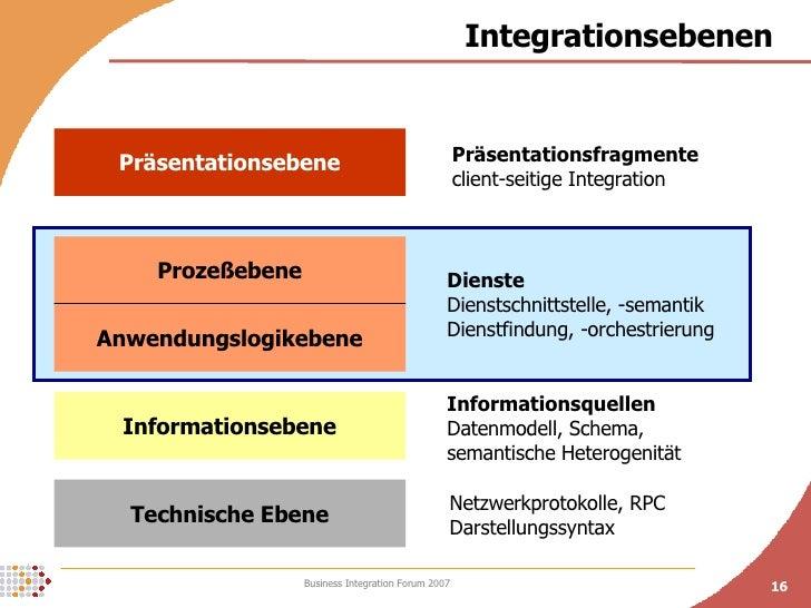 Integrationsebenen  Technische Ebene Informationsebene Anwendungslogikebene Prozeßebene Präsentationsebene Informationsque...