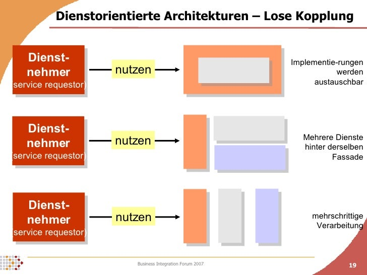 Dienstorientierte Architekturen – Lose Kopplung Dienst- nehmer (service requestor) nutzen Dienst- nehmer (service requesto...