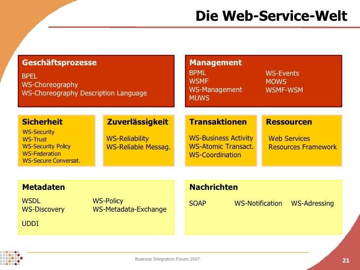 Die Web-Service-Welt Nachrichten Metadaten Ressourcen Transaktionen Zuverlässigkeit Sicherheit Geschäftsprozesse Managemen...
