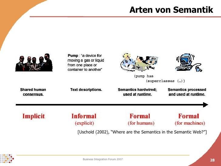 """Arten von Semantik [Uschold (2002), """"Where are the Semantics in the Semantic Web?""""]"""