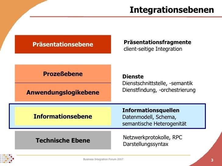 Integrationsebenen Technische Ebene Informationsebene Anwendungslogikebene Prozeßebene Präsentationsebene Informationsquel...