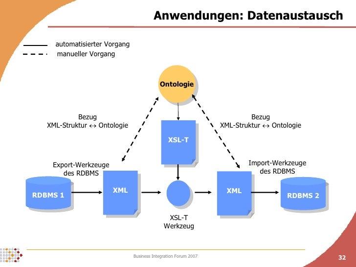 Anwendungen: Datenaustausch RDBMS 1 RDBMS 2 XML XML Ontologie XSL-T Export-Werkzeuge des RDBMS Import-Werkzeuge des RDBMS ...