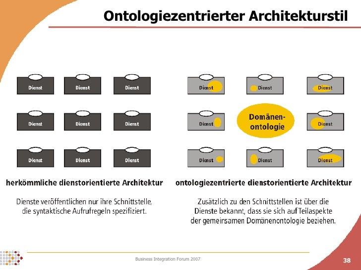 Ontologiezentrierter Architekturstil