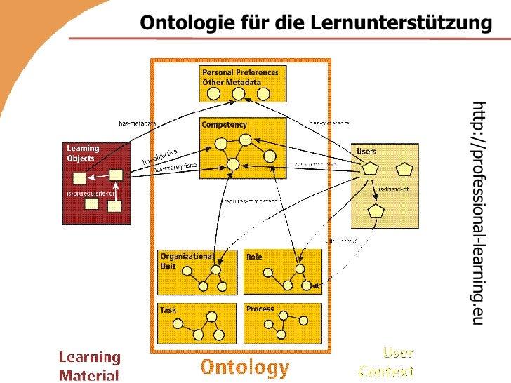 Ontologie für die Lernunterstützung http://professional-learning.eu